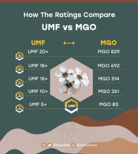 UMF to MGO scale